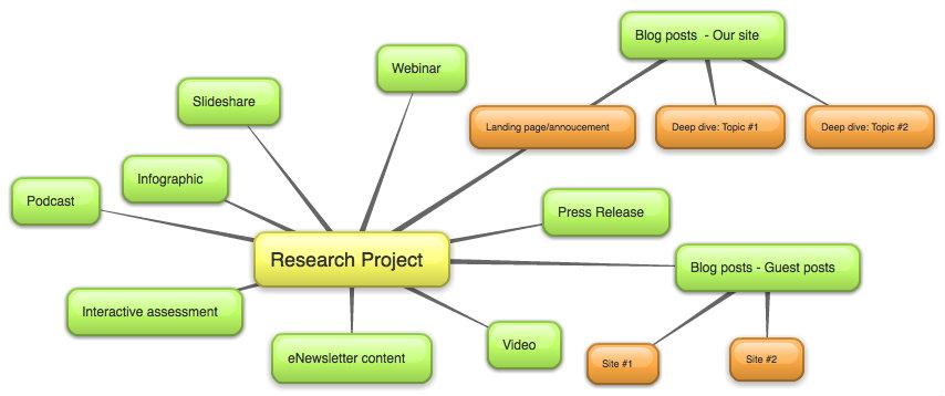 Content Repurposing Mind Map