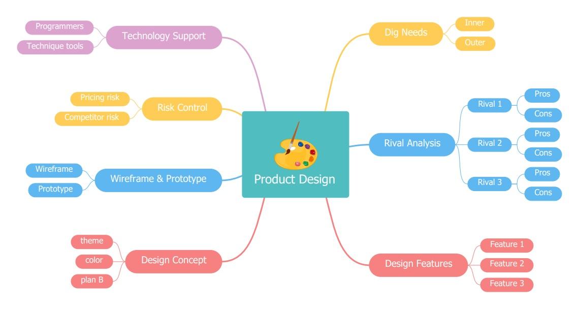Product Design Mind Map